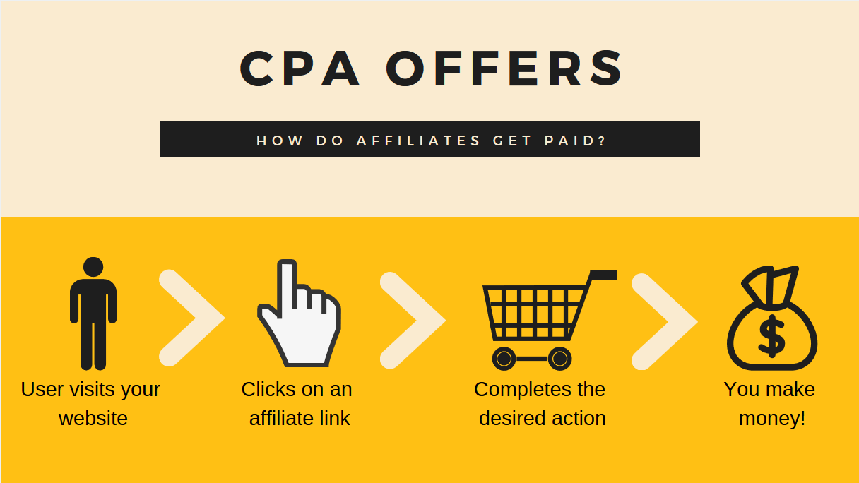 CPA Offers How it works 1